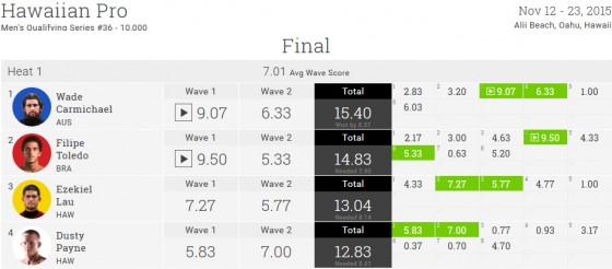 Hawaiian Pro 2015 final
