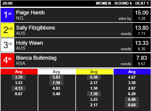 2018 ISA World Surfing Games WOMEN Heat 6