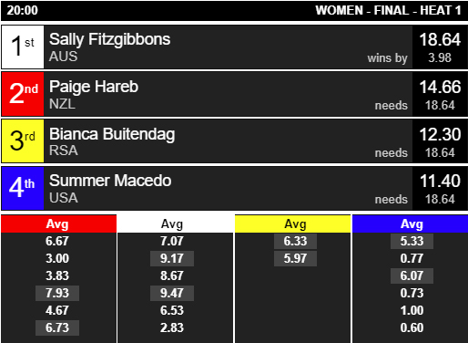 2018 ISA World Surfing Games WOMEN Final