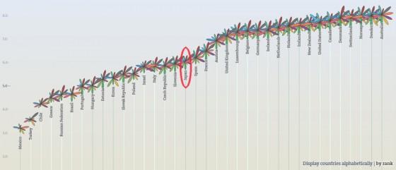 より良い暮らし指標(Better Life Index: BLI)