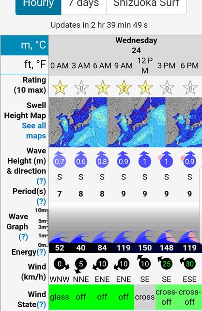 surf forecast 外れ