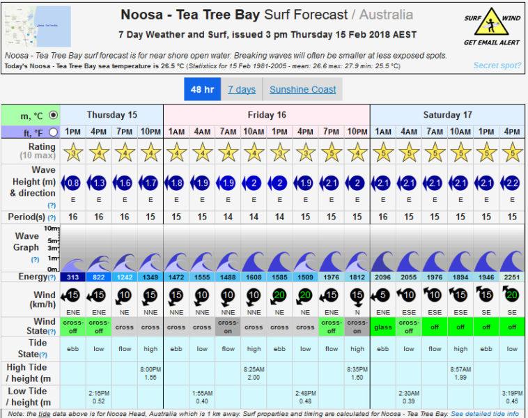 ForecastNoosa20180215