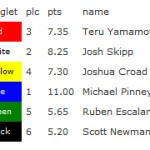 Noosa Festival Open Men Round 1 Heat 8