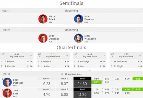 Oi Rio Pro 2015 Quarterfinal