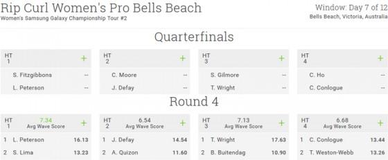 Rip Curl Women's Pro Bells Beach R4&QF